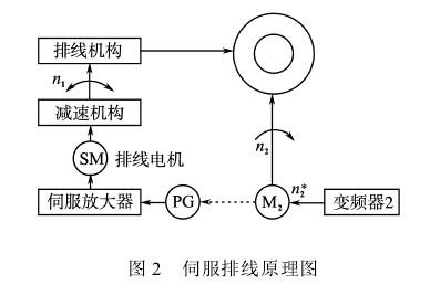 怡斯麦变压器绕线机排线系统控制原理
