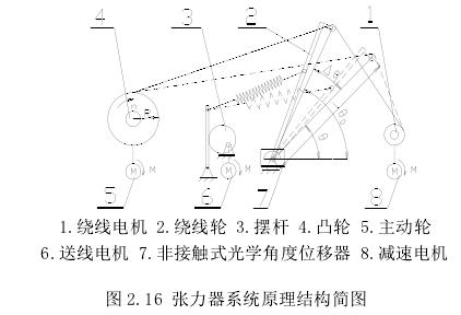 张力器系统原理结构简图