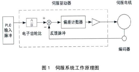 自动绕线机自动排线伺服控制系统的设计原理