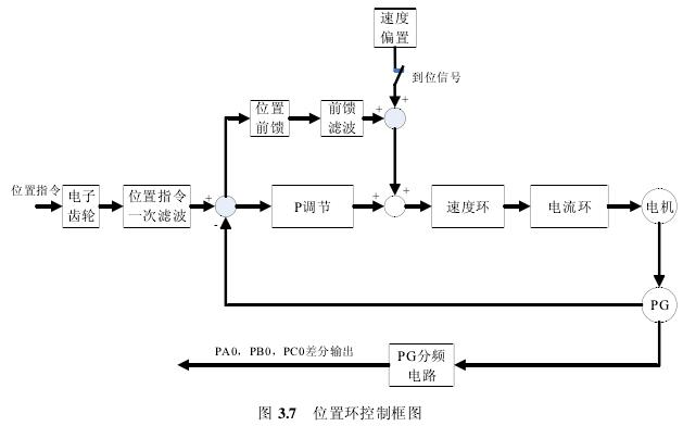 绕线机控制结构框图