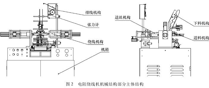电阻绕线机的结构及工作原理